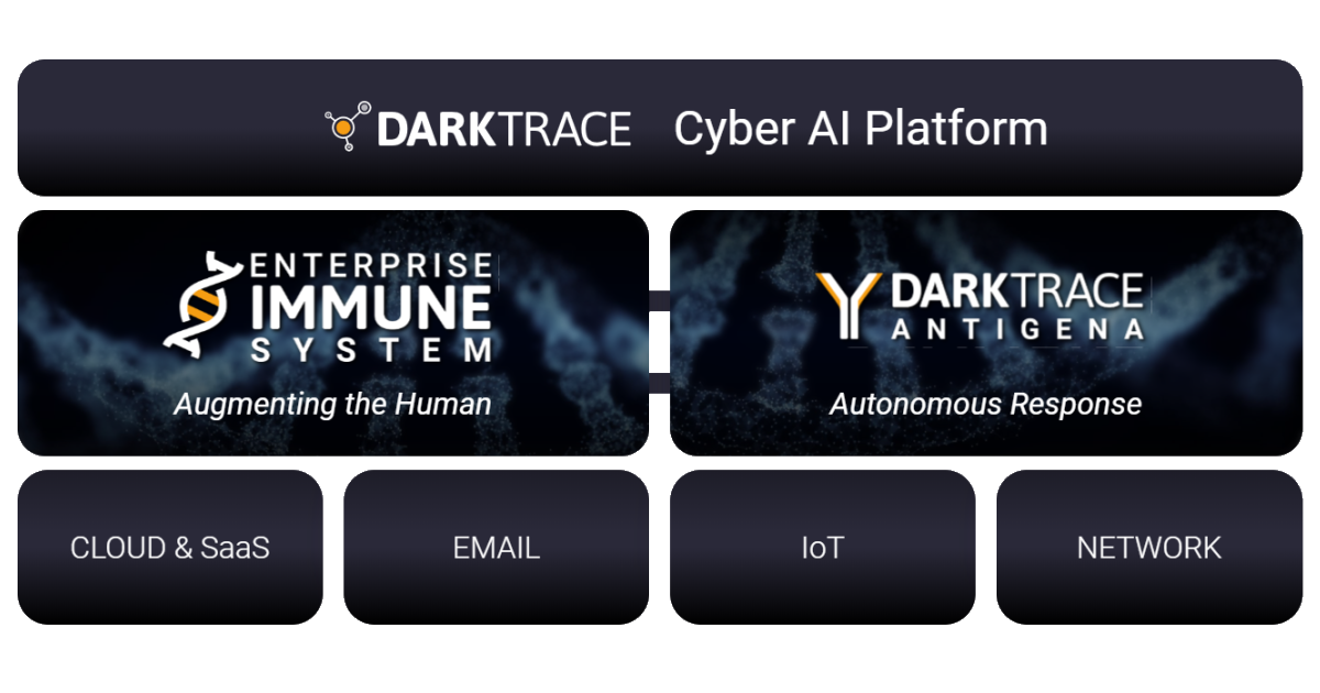 Darktrace Technologies